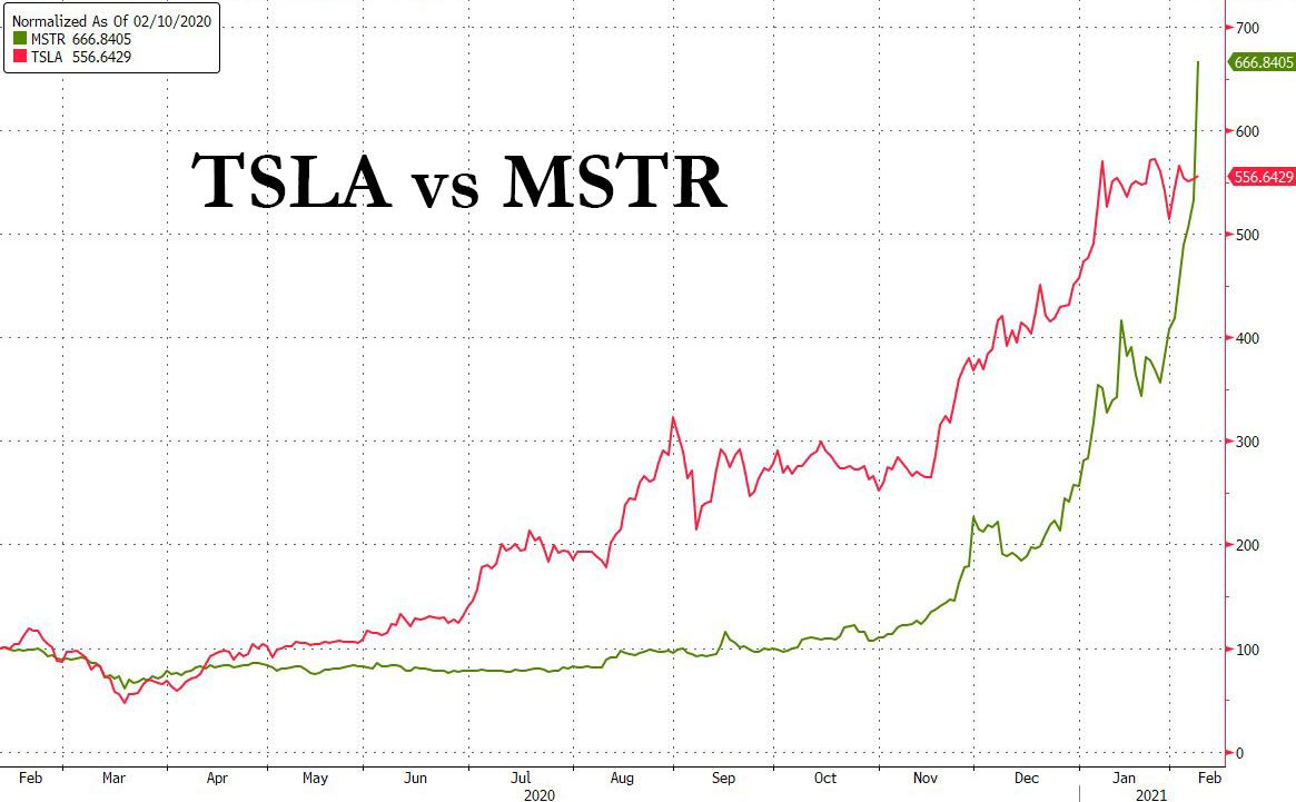 Tesla (TSLA) vs MicroStrategy (MSTR) indexed 1-year return