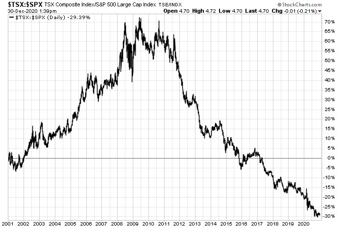 Canadian bluchip stocks have lagged US for a decade -> TSX vs S&P