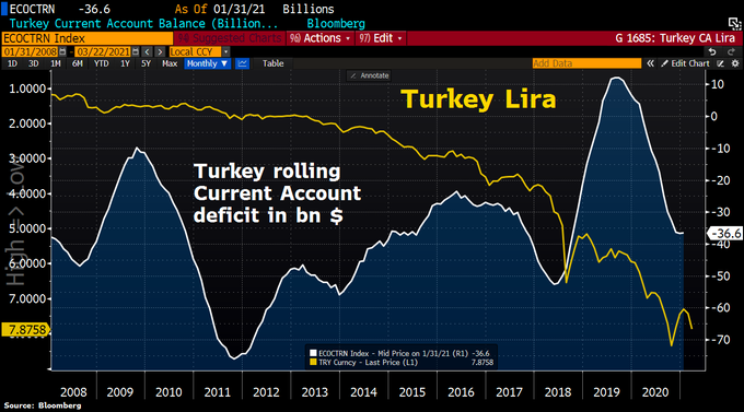 Erdogan may have just ushered in a currency crisis in Turkey