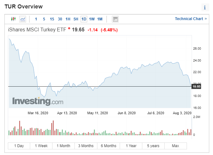 Turkey ETF down -18% in 9 sessions