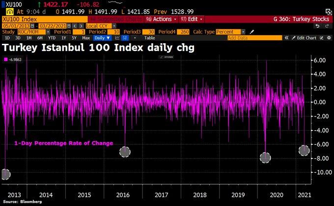 Turkish stocks dive 7%, trigger circuit breaker amid currency crash