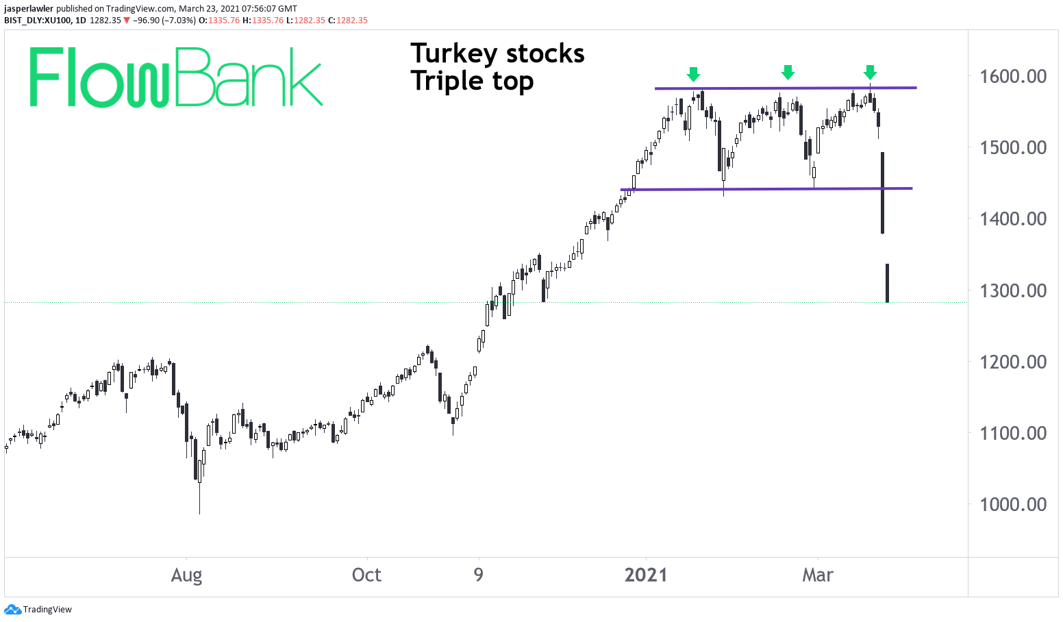 Turkey's main stock index has fallen 7% and triggered circuit breakers for a 2nd day