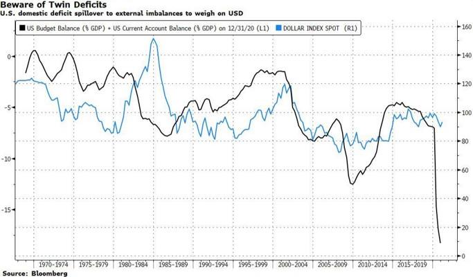 US Twin deficits vs. US dollar