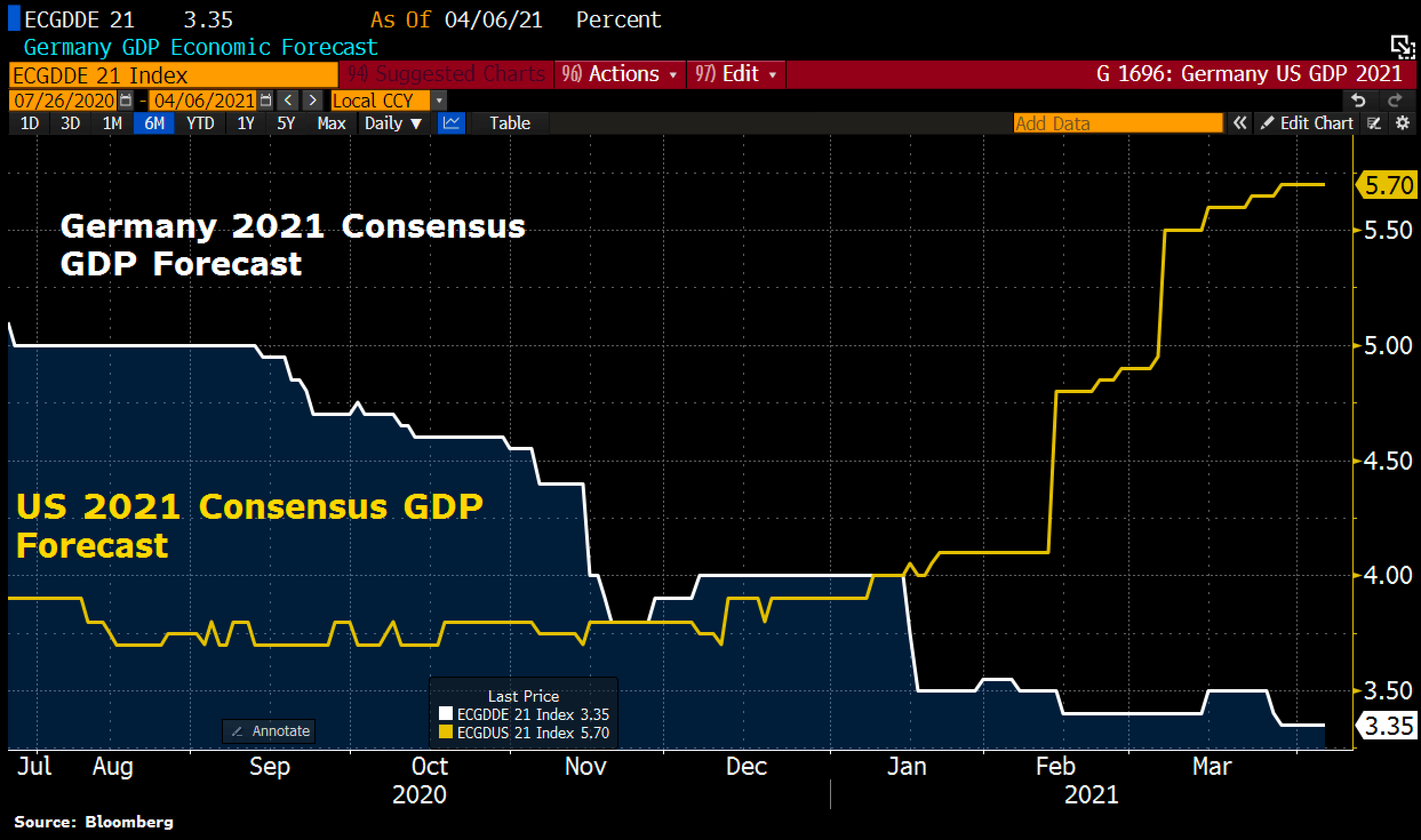 2021 GDP growth forecasts for the US and Germany (based on Bloomberg consensus)