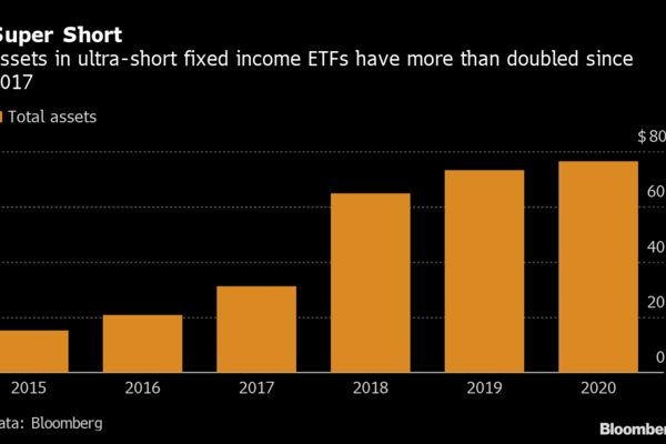 Going all in on the 30yr bond bubble bursting with ultra short ETFs