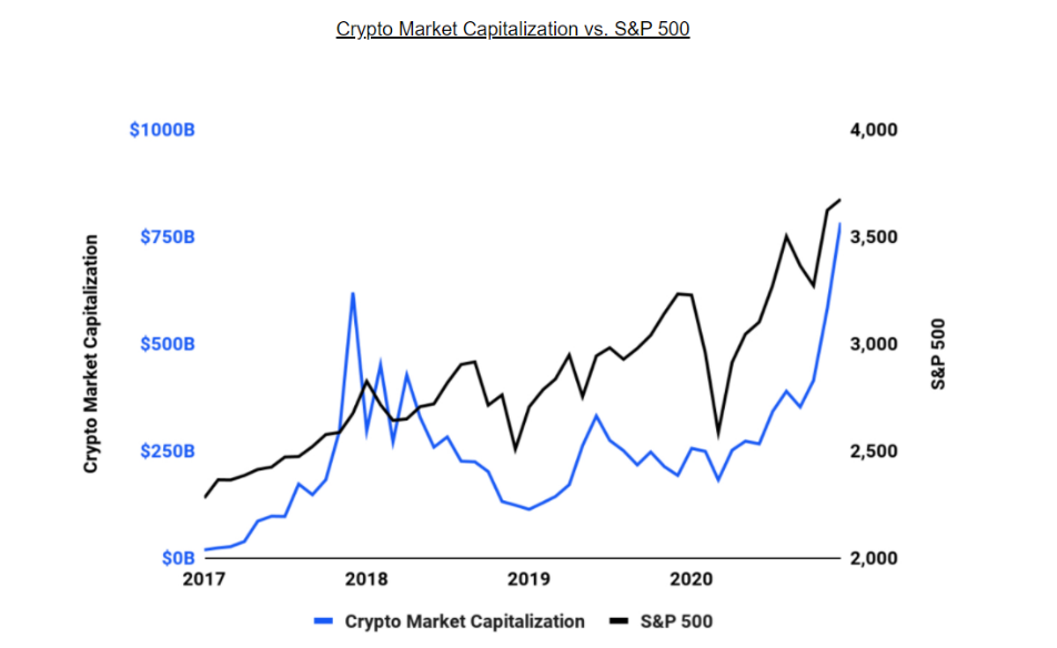 Crypto market capitalization with S&P 500