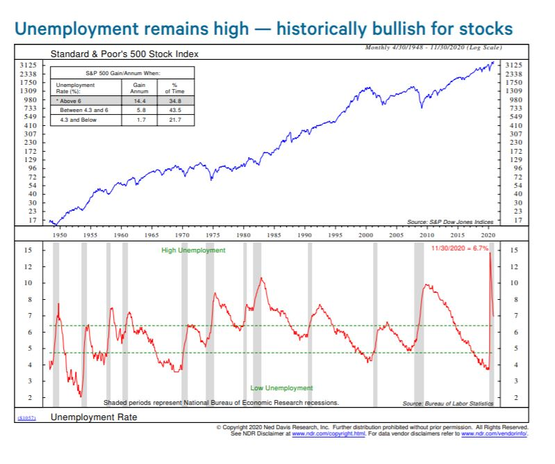 On jobs day remember high unemployment is... bullish?