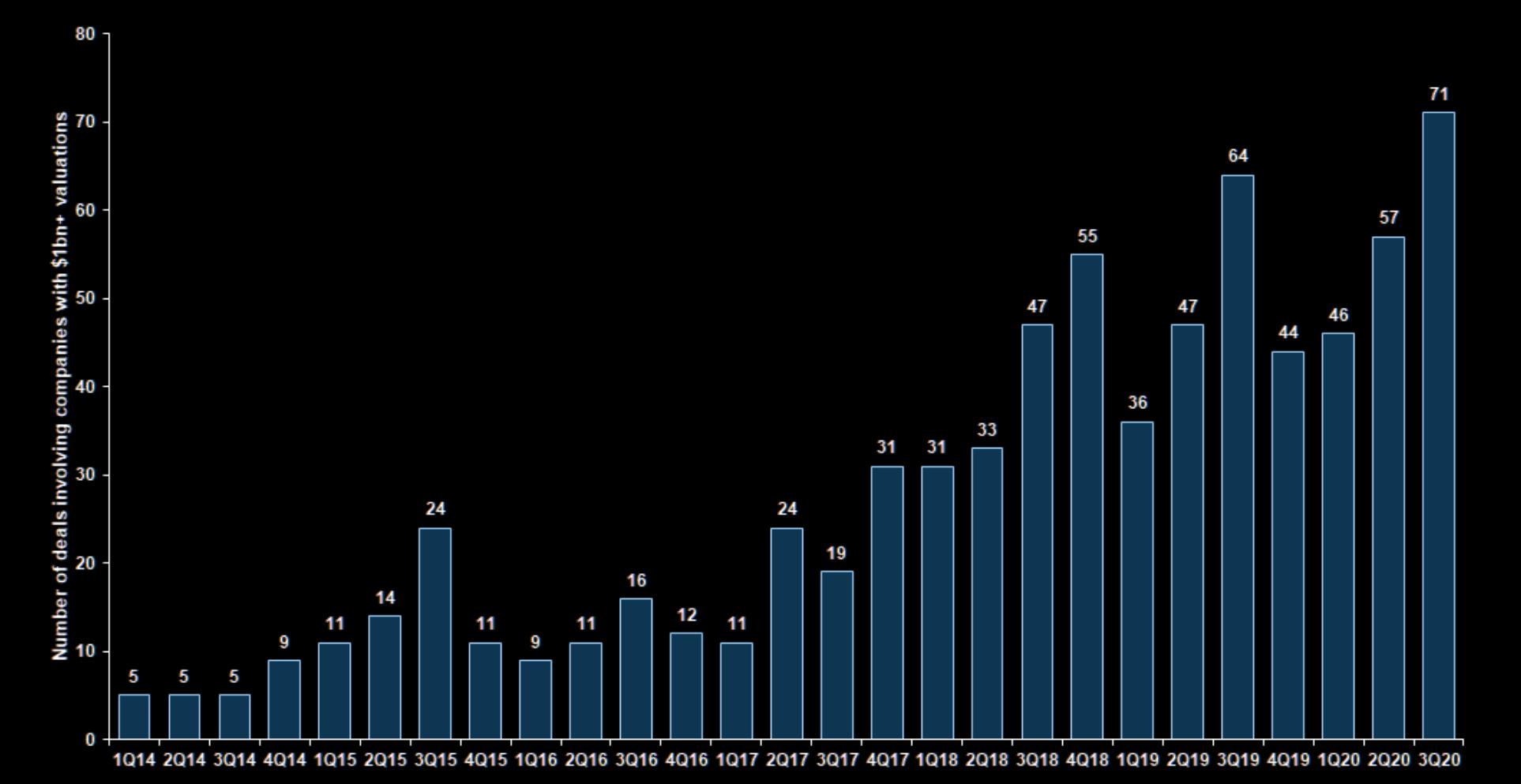 Number of funding deals per quarter