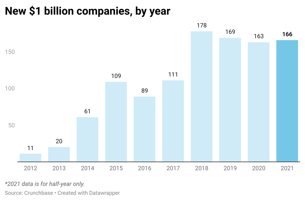2021 on track to have the most new $1B companies