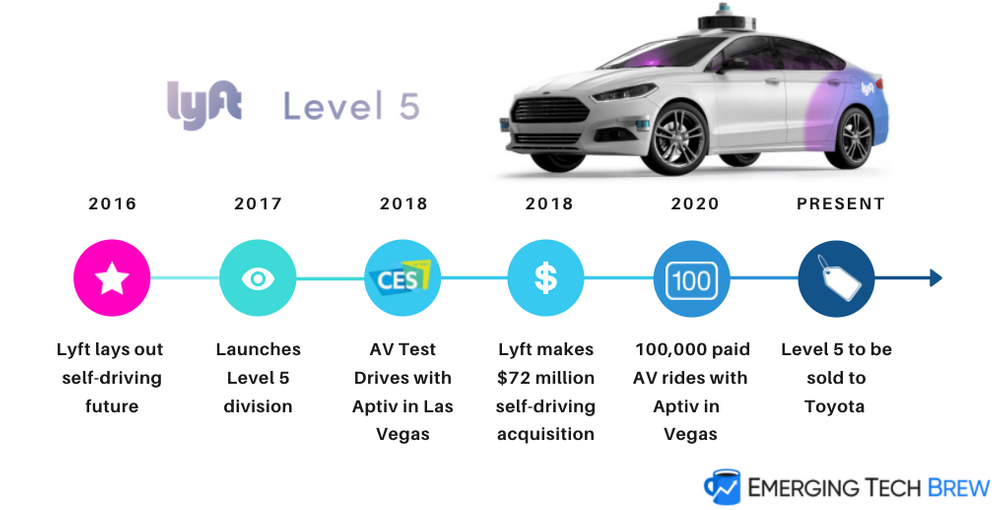 Lyft is selling Level 5, its self-driving unit, to Toyota