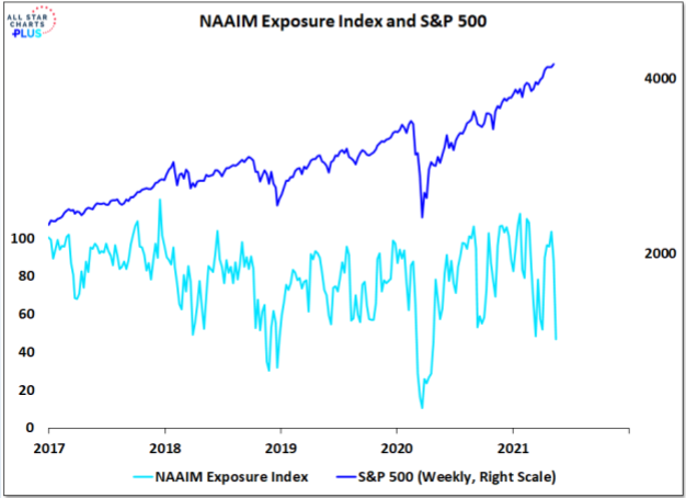 US Equity Exposure by Hedge Funds lowest in a year