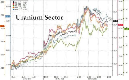 Uranium stocks soared yesterday