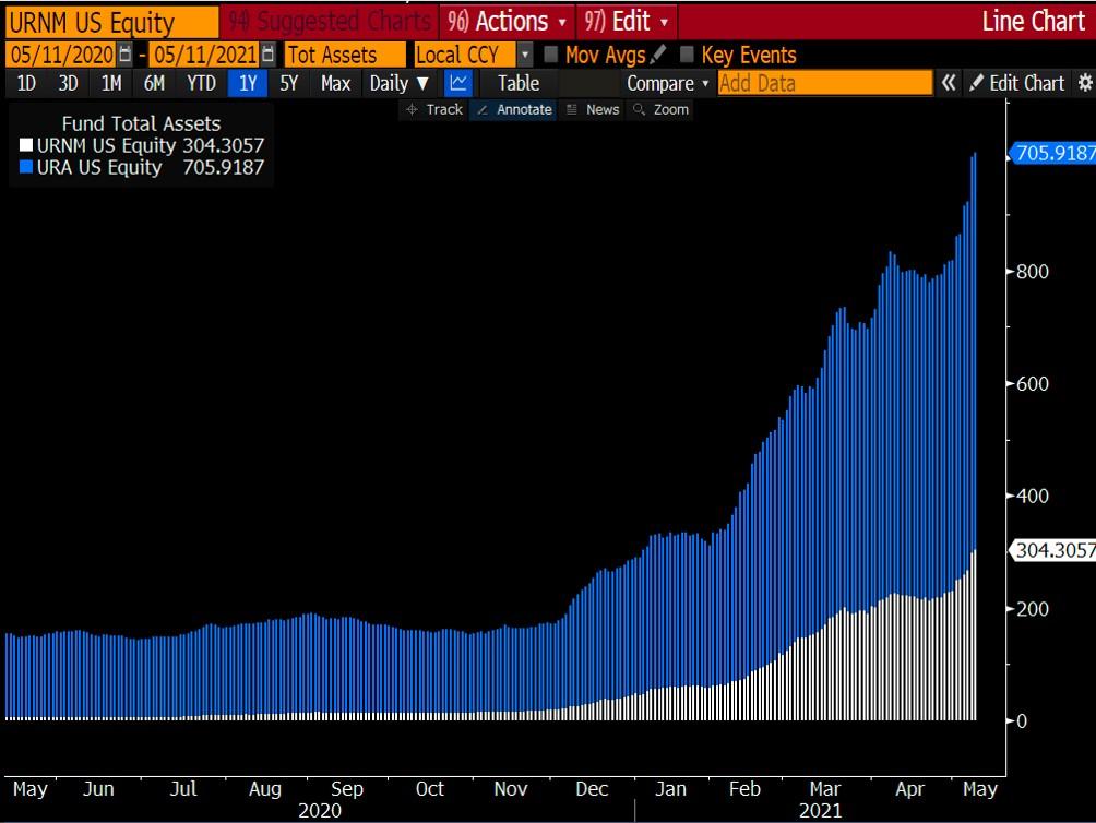Uranium ETF Assets under management