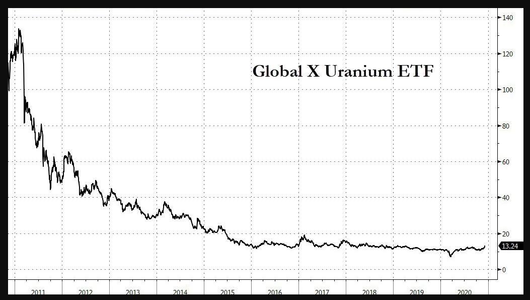 Uranium ETF (URA) long-term chart