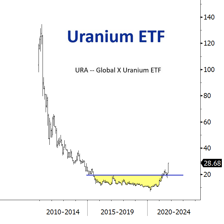 If this breakout is for real, Uranium could have a long way to go $URA