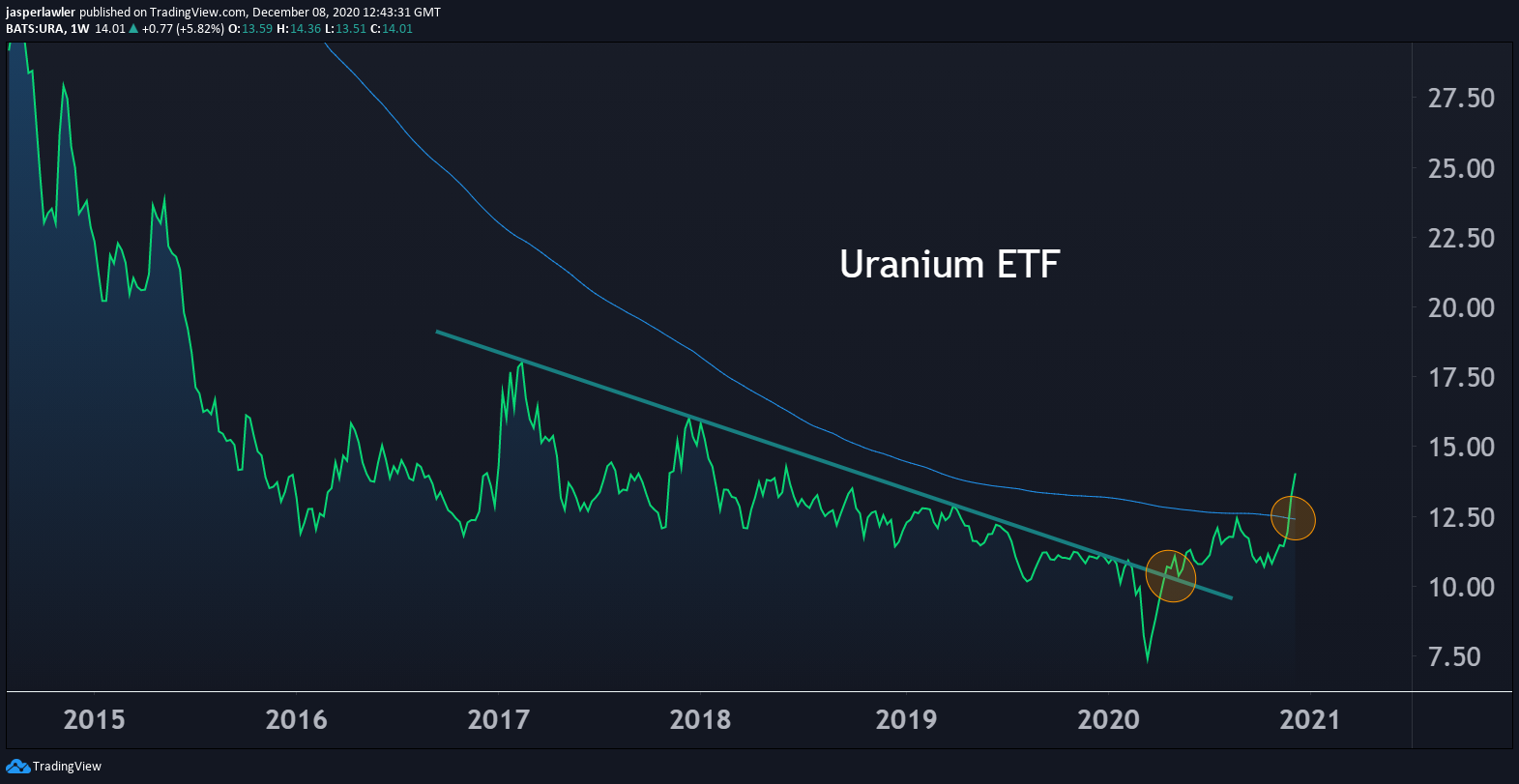 This Uranium ETF is breaking out