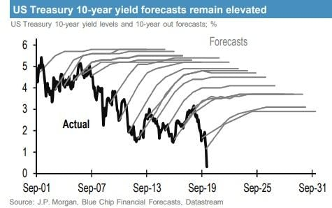 US 10-year yield consensus forecasts