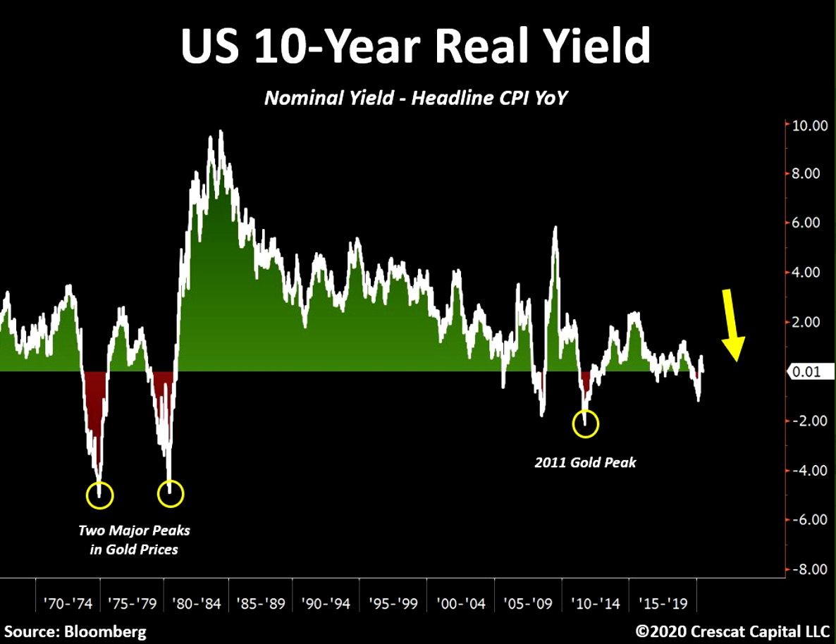 Negative real yields and gold