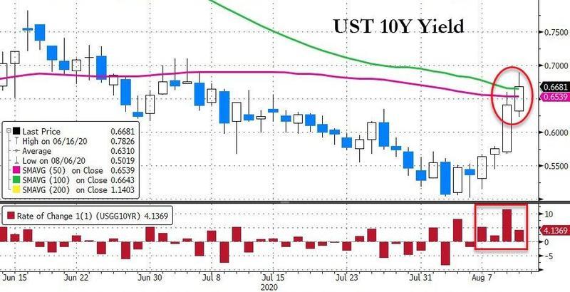 US 10y yield
