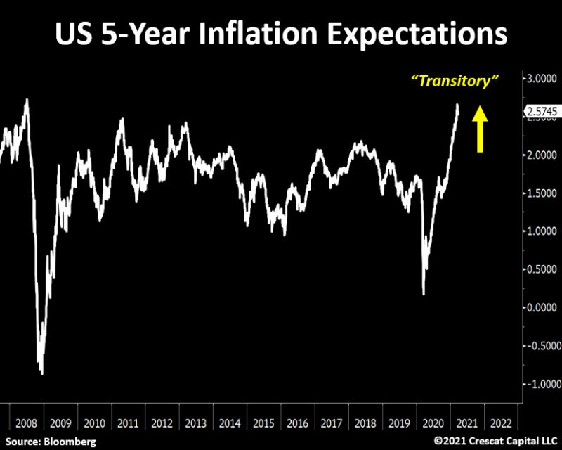 US 5 year inflation expectations