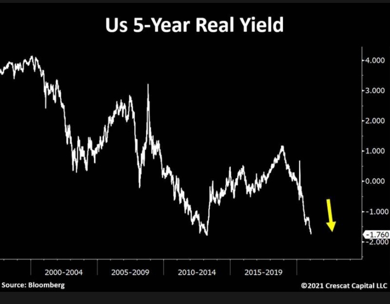 US 5-year real yields