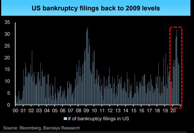 U.S bankruptcies fillings