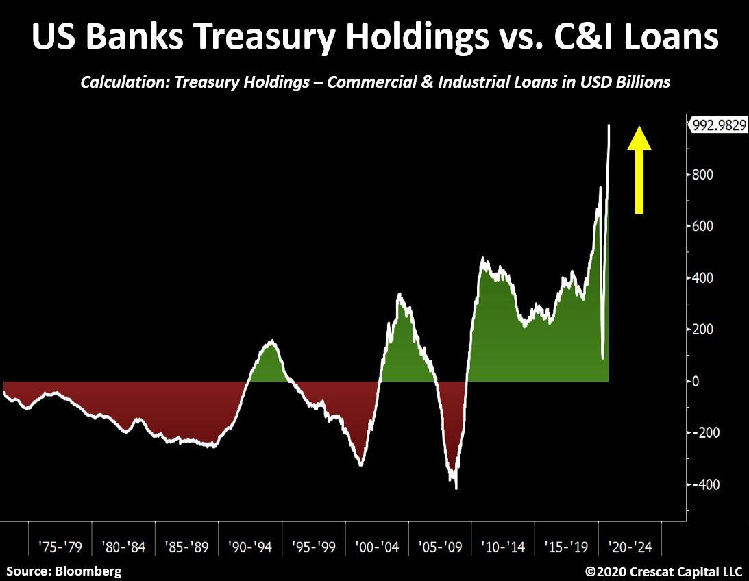 U.S Banks Treasury Holdings vs. Commercial & Industrial Loans