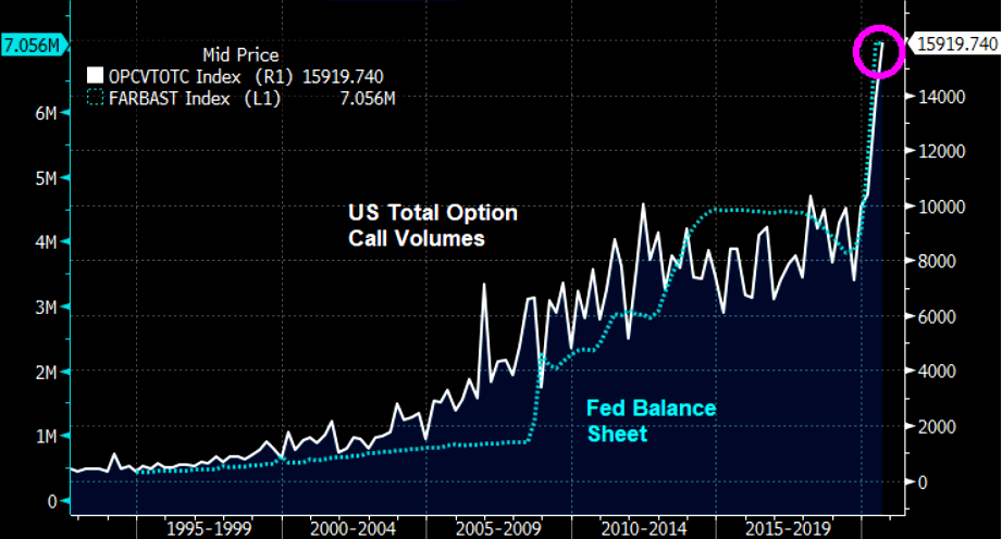 US Call options volume and Fed balance sheet