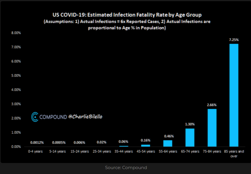 U.S COVID-19: Estimated Infection Fatality Rate by Age group