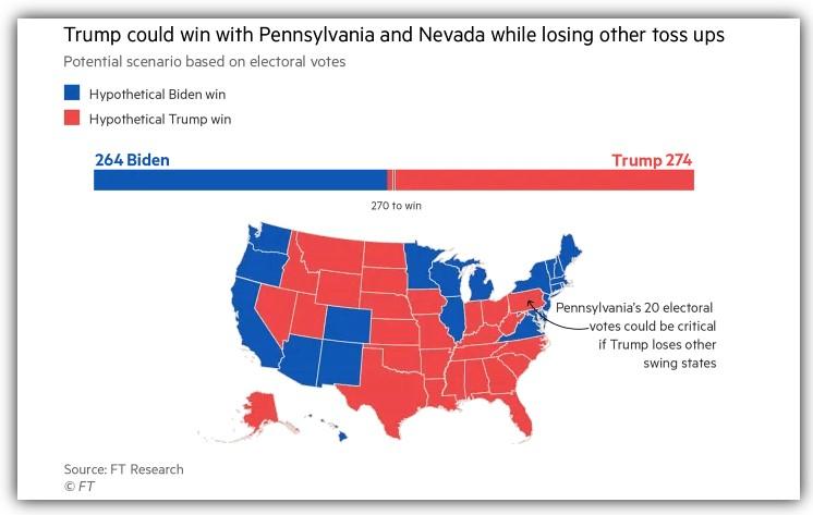 U.S Presidential election: Potential scenarios based on electoral votes