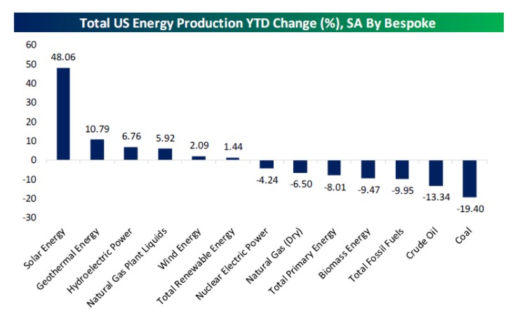 Total U.S Energy production year-to-date change