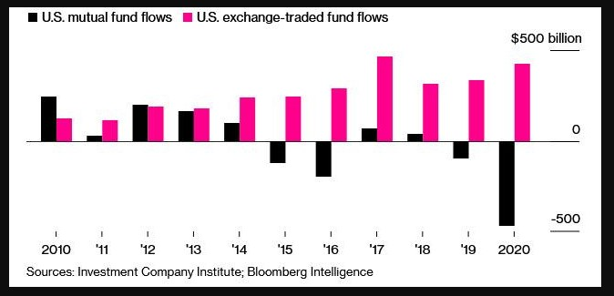 U.S Mutual funds & ETFs flows