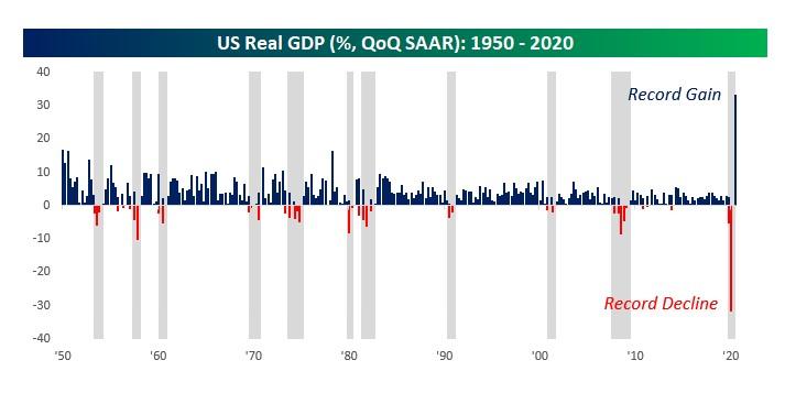 U.S Real GDP seasonally adjusted annualized rate (SAAR)