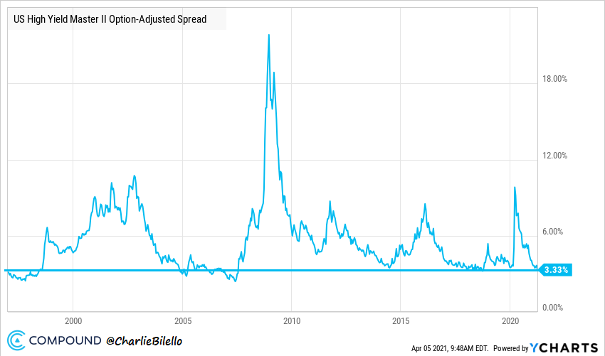 US High Yields spreads