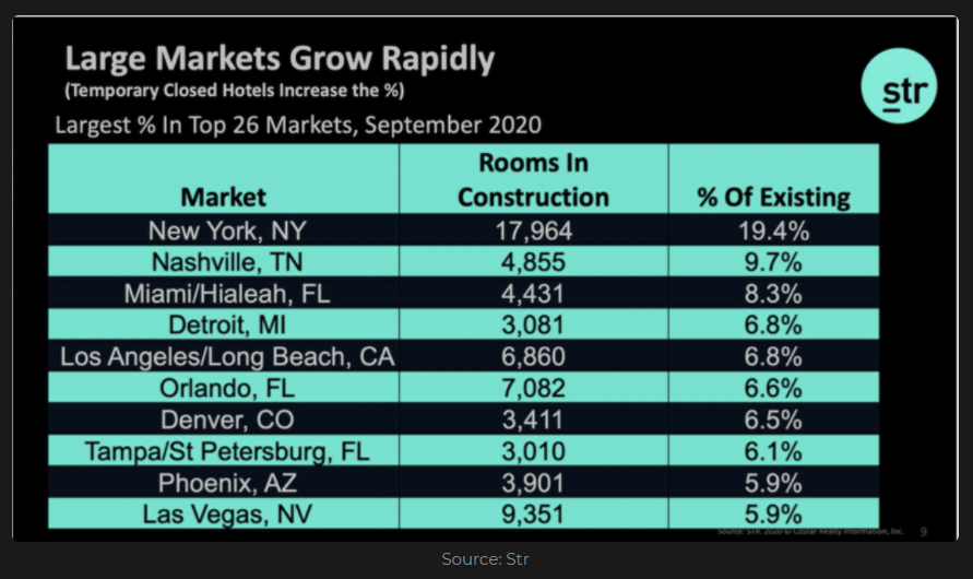 Hotel rooms in construction in terms of number and % of existing market