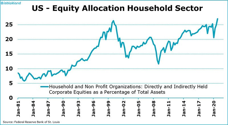 Equity allocation as a % of US Households total assets