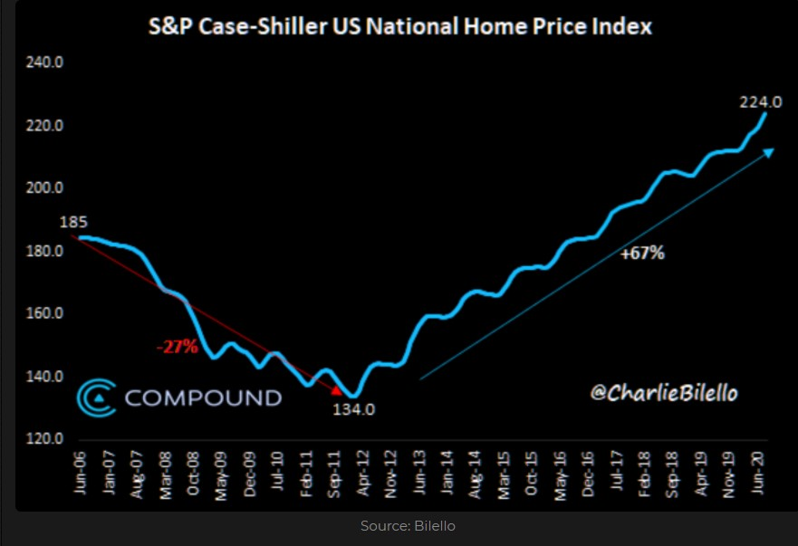 S&P Case-Shiller US National Home Price Index