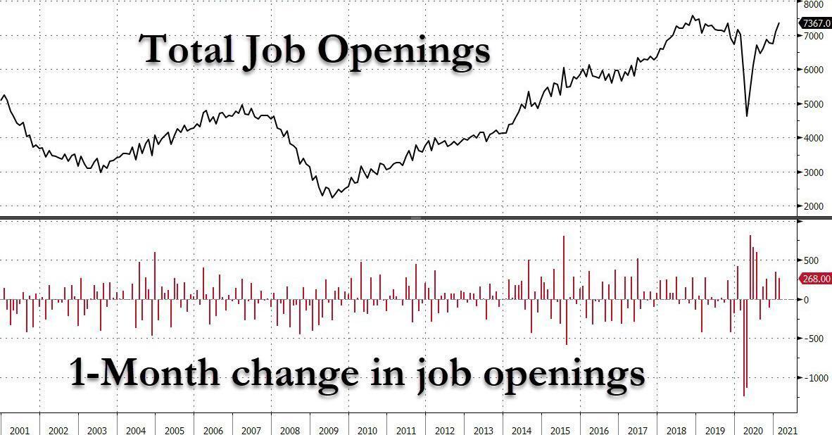 US job openings