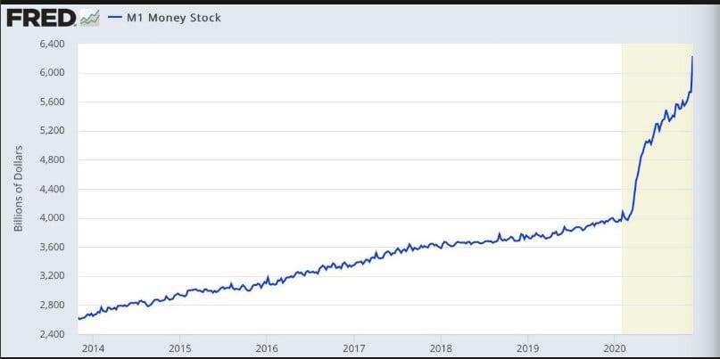 U.S M1Money Stock