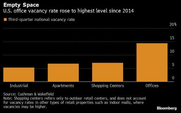 U.S office vacancy rate