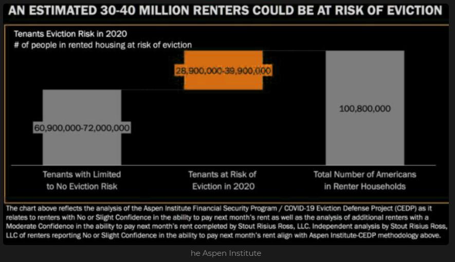 US renters