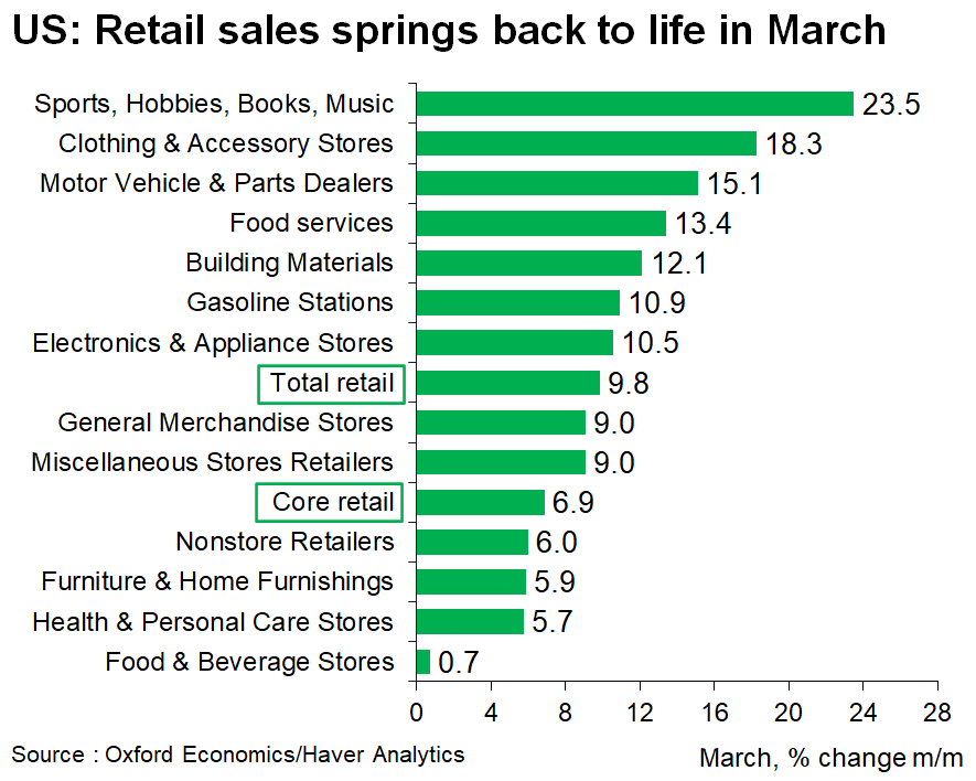 Americans spent their stimulus checks on having fun! - sports, hobbies lead retail sales