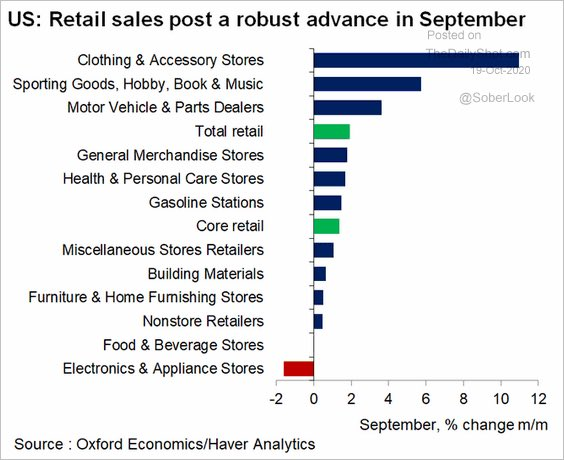 US retail sales breakdown shows almost every category rising