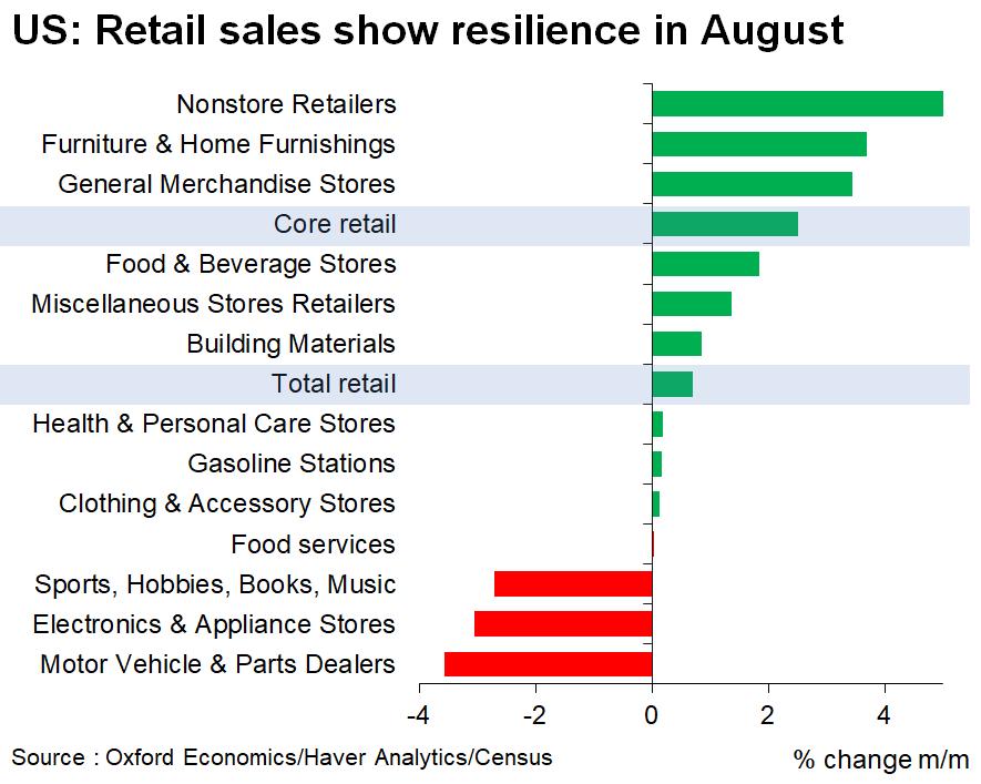 US retail sales post surprise beat (+0.7% m/m vs -0.8% expected)