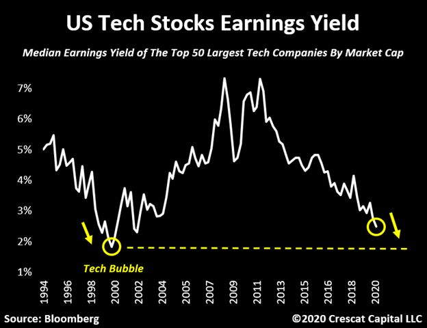 Earnings yield for Tech sector