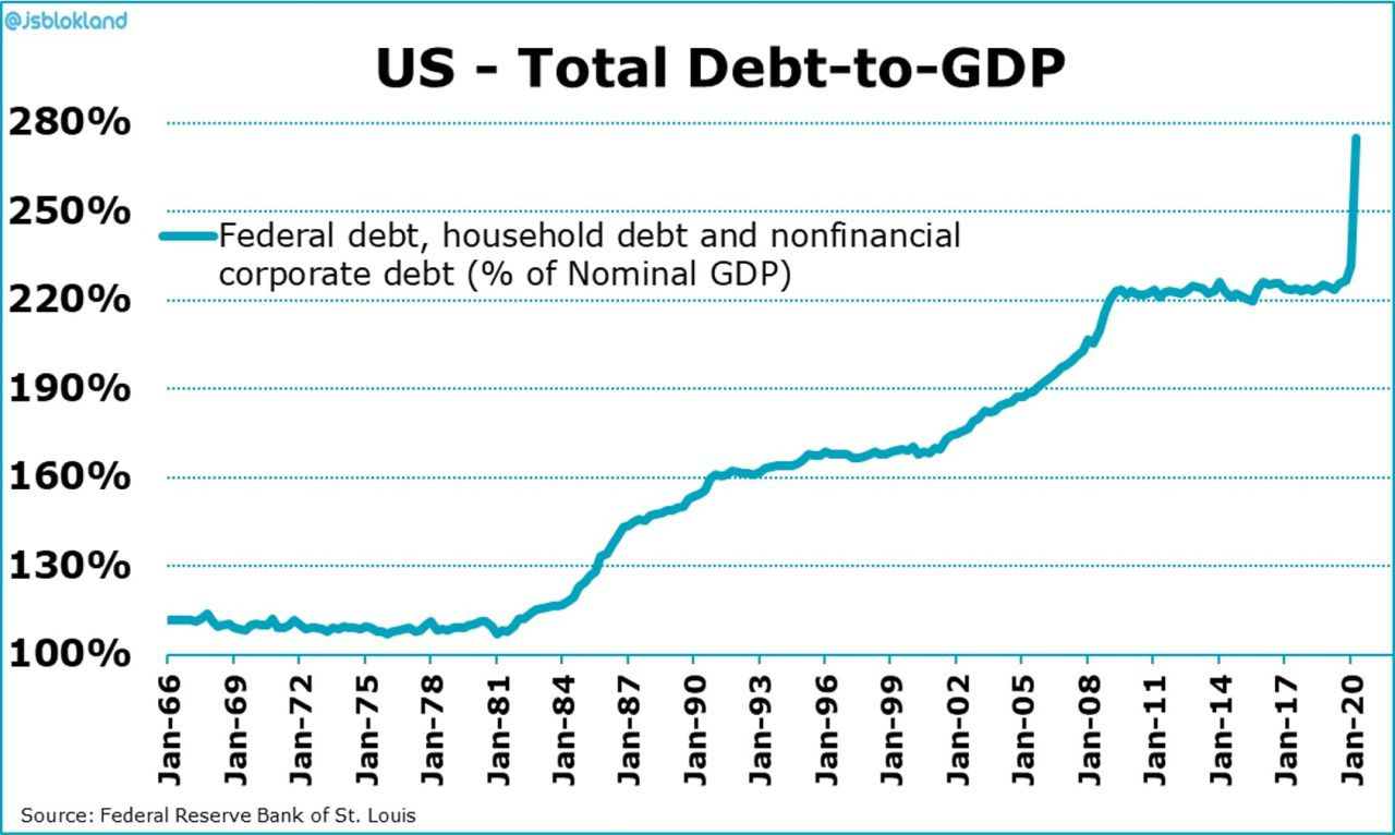 U.S Total Debt to GDP