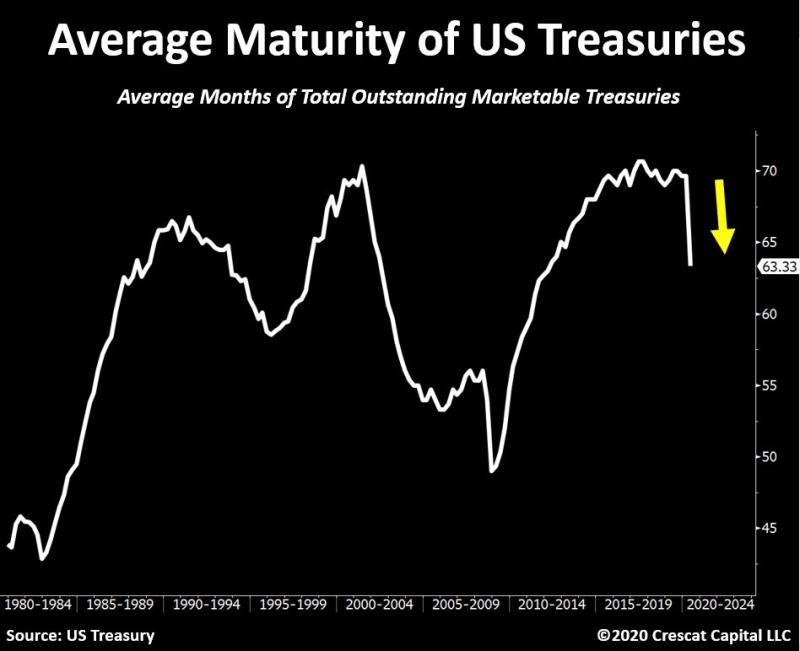 US Treasuries average maturity
