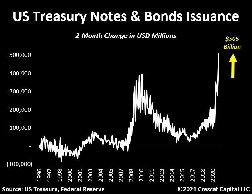 U.S Treasury Issuance