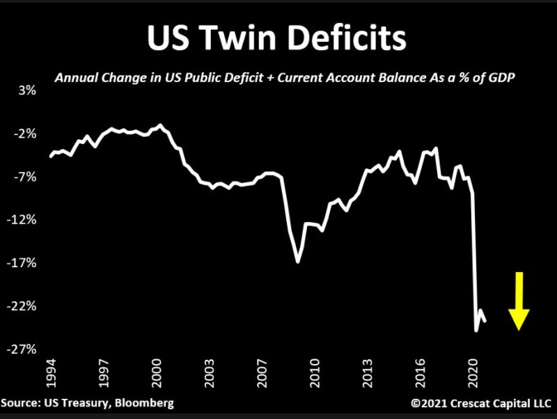 US Twin deficits (fiscal + current account) as a % of GDP