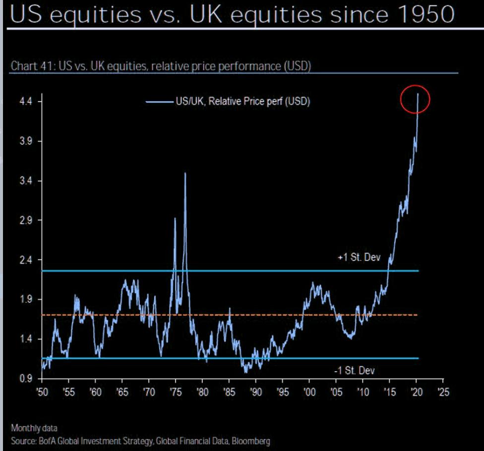 US vs. UK equities
